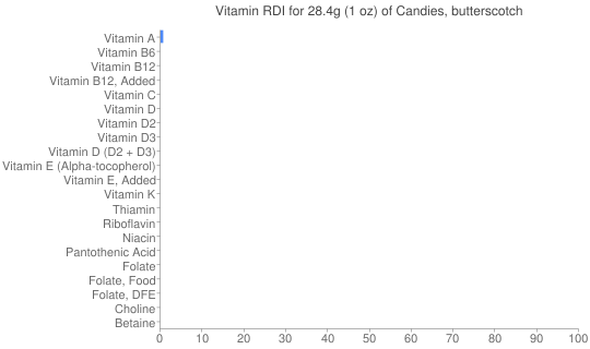Vitamin RDI for 28.4 grams of Candies, butterscotch