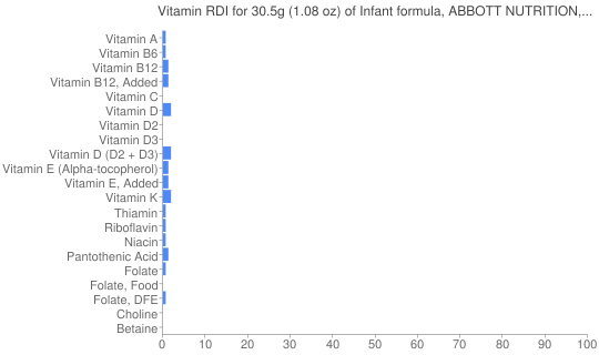 Vitamin RDI for 30.5 grams of Infant formula, ABBOTT NUTRITION, SIMILAC, ISOMIL, ADVANCE with iron, ready-to-feed (formerly ROSS)