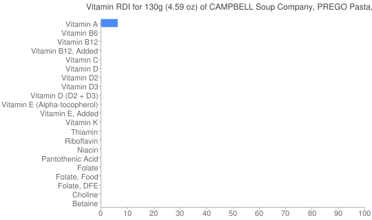 Vitamin RDI for 130 grams of CAMPBELL Soup Company, PREGO Pasta, Flavored with Meat Italian Sauce, ready-to-serve