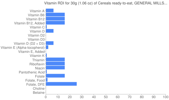 Vitamin RDI for 30 grams of Cereals ready-to-eat, GENERAL MILLS Peanut Butter Toast Crunch