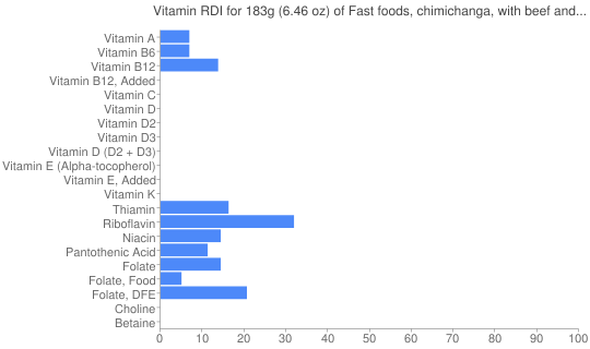 Vitamin RDI for 183 grams of Fast foods, chimichanga, with beef and cheese