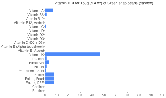Vitamin RDI for 153 grams of Green snap beans (canned)