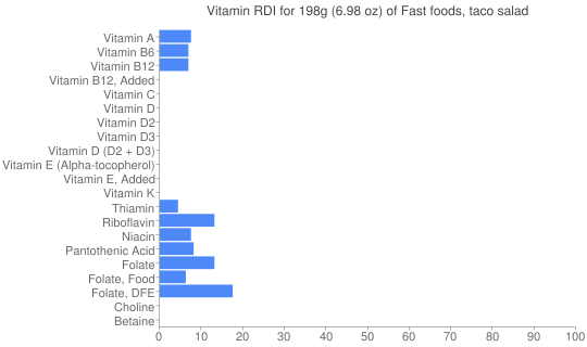 Vitamin RDI for 198 grams of Fast foods, taco salad