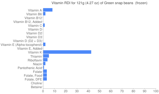 Vitamin RDI for 121 grams of Green snap beans  (frozen)