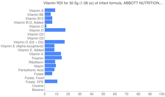 Vitamin RDI for 30.5 grams of Infant formula, ABBOTT NUTRITION, SIMILAC, NEOSURE, powder, with ARA and DHA (formerly ROSS)