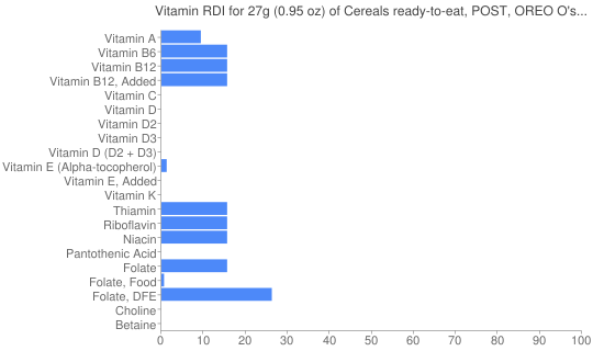 Vitamin RDI for 27 grams of Cereals ready-to-eat, POST, OREO O's Cereal