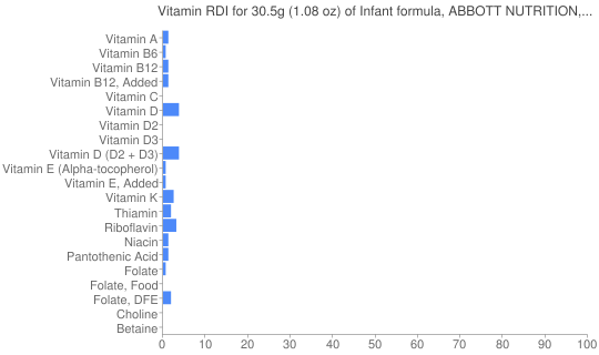 Vitamin RDI for 30.5 grams of Infant formula, ABBOTT NUTRITION, SIMILAC, SENSITIVE, (LACTOSE FREE), liquid concentrate, with ARA and DHA (formerly ROSS)