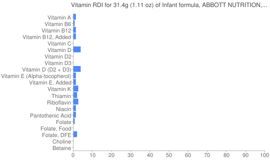 Vitamin RDI for 31.4 grams of Infant formula, ABBOTT NUTRITION, SIMILAC, low iron, liquid concentrate, not reconstituted (formerly ROSS)