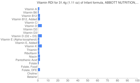 Vitamin RDI for 31.4 grams of Infant formula, ABBOTT NUTRITION, SIMILAC, ISOMIL, with iron, liquid concentrate (formerly ROSS)