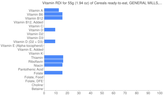 Vitamin RDI for 55 grams of Cereals ready-to-eat, GENERAL MILLS, FIBER ONE, Raisin Bran Clusters