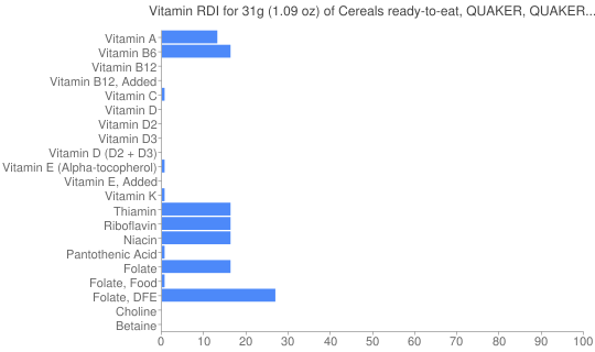 Vitamin RDI for 31 grams of Cereals ready-to-eat, QUAKER, QUAKER FRUITANGY OH!S