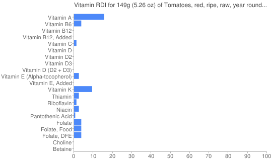Vitamin RDI for 149 grams of Tomatoes, red, ripe, raw, year round average