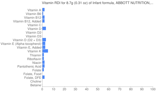 Vitamin RDI for 8.7 grams of Infant formula, ABBOTT NUTRITION, ALIMENTUM ADVANCE, with iron, powder, not reconstituted, with DHA and ARA (formerly ROSS)