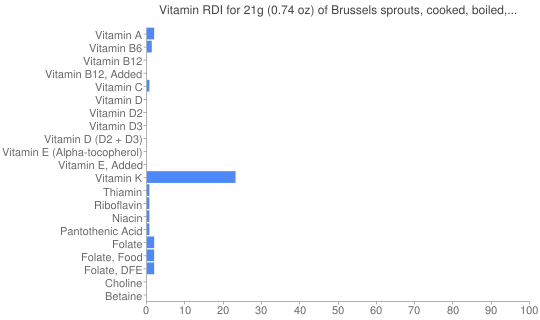Vitamin RDI for 21 grams of Brussels sprouts, cooked, boiled, drained, without salt
