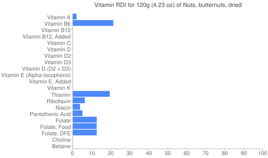 Vitamin RDI for 120 grams of Nuts, butternuts, dried