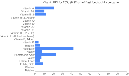 Vitamin RDI for 253 grams of Fast foods, chili con carne