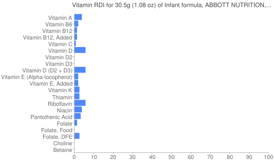 Vitamin RDI for 30.5 grams of Infant formula, ABBOTT NUTRITION, SIMILAC NATURAL CARE, ADVANCE, ready-to-feed, with ARA and DHA (formerly ROSS)