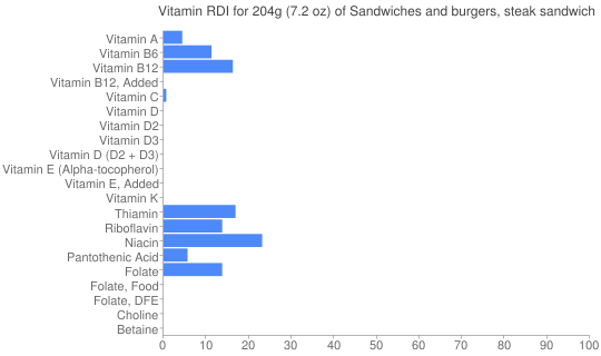 Vitamin RDI for 204 grams of Sandwiches and burgers, steak sandwich