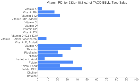 Vitamin RDI for 533 grams of TACO BELL, Taco Salad
