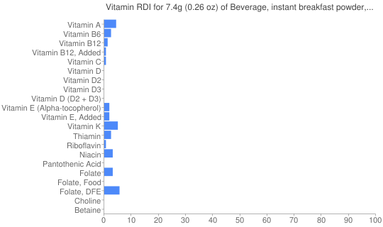 Vitamin RDI for 7.4 grams of Beverage, instant breakfast powder, chocolate, not reconstituted