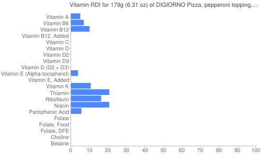 Vitamin RDI for 179 grams of DIGIORNO Pizza, pepperoni topping, cheese stuffed crust, frozen, baked