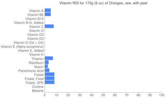 Vitamin RDI for 170 grams of Oranges, raw, with peel