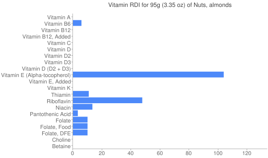 Vitamin RDI for 95 grams of Nuts, almonds