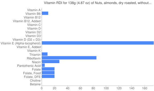 Vitamin RDI for 138 grams of Nuts, almonds, dry roasted, without salt added