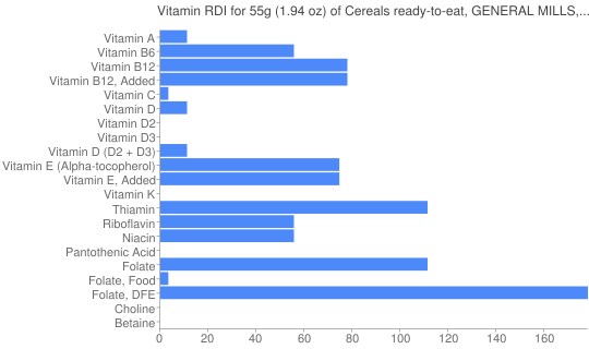 Vitamin RDI for 55 grams of Cereals ready-to-eat, GENERAL MILLS, HARMONY