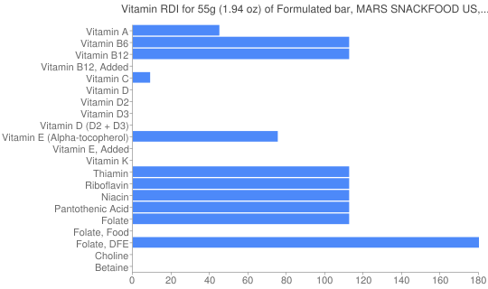 Vitamin RDI for 55 grams of Formulated bar, MARS SNACKFOOD US, SNICKERS Marathon Chewy Chocolate Peanut Bar