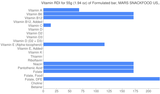 Vitamin RDI for 55 grams of Formulated bar, MARS SNACKFOOD US, SNICKERS Marathon Double Chocolate Nut Bar