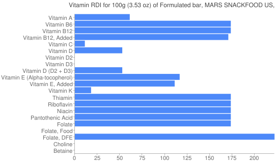 Vitamin RDI for 100 grams of Formulated bar, MARS SNACKFOOD US, SNICKERS MARATHON Protein Performance Bar, Caramel Nut Rush