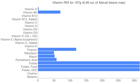 Vitamin RDI for 197 grams of Adzuki beans (raw)