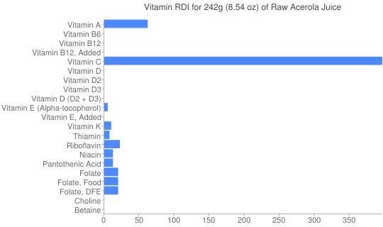 Vitamin RDI for 242 grams of Raw Acerola Juice