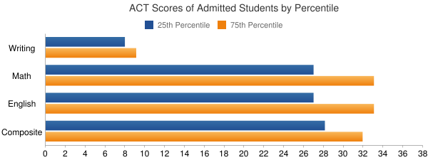 Case Western Reserve University ACT SCORES