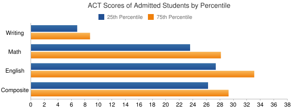 New College of Florida ACT SCORES