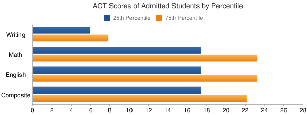Midwestern State University ACT SCORES