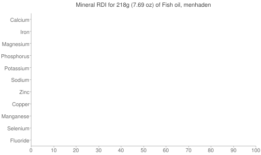 Mineral RDI for 218 grams of Fish oil, menhaden