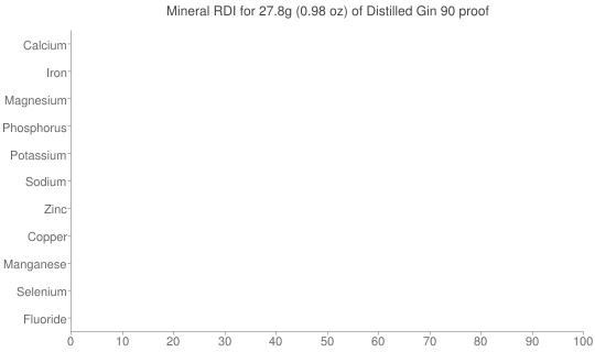 Mineral RDI for 27.8 grams of Distilled Gin 90 proof