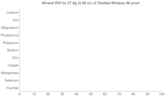 Mineral RDI for 27.8 grams of Distilled Whiskey 86 proof