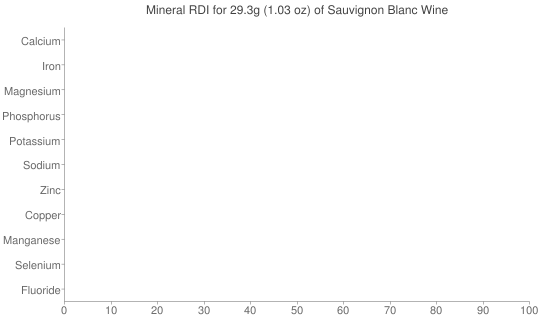 Mineral RDI for 29.3 grams of Sauvignon Blanc Wine