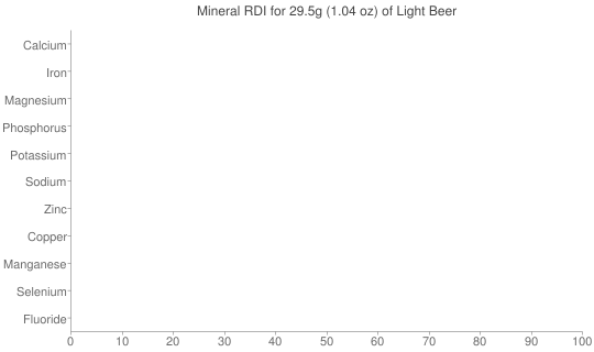 Mineral RDI for 29.5 grams of Light Beer