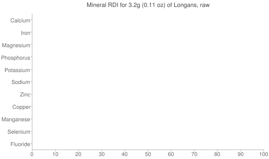 Mineral RDI for 3.2 grams of Longans, raw