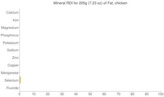 Mineral RDI for 205 grams of Fat, chicken