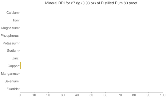 Mineral RDI for 27.8 grams of Distilled Rum 80 proof