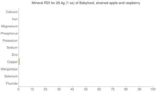 Mineral RDI for 28.4 grams of Babyfood, strained apple and raspberry