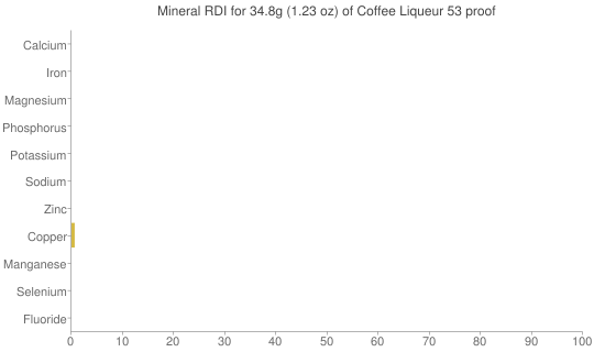 Mineral RDI for 34.8 grams of Coffee Liqueur 53 proof