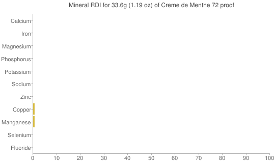Mineral RDI for 33.6 grams of Creme de Menthe 72 proof