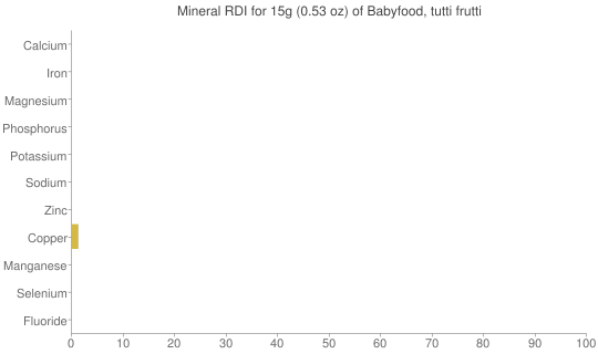 Mineral RDI for 15 grams of Babyfood, tutti frutti