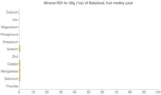 Mineral RDI for 28 grams of Babyfood, fruit medley juice